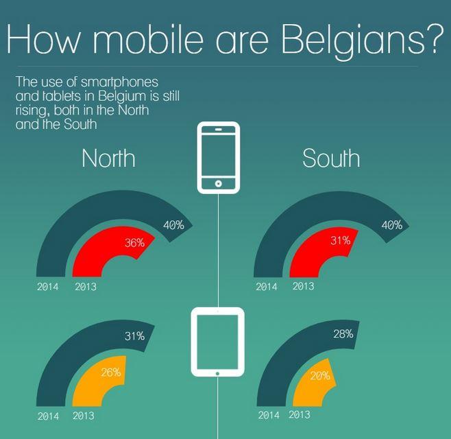 aantal smartphone gebruikers belgie 2014