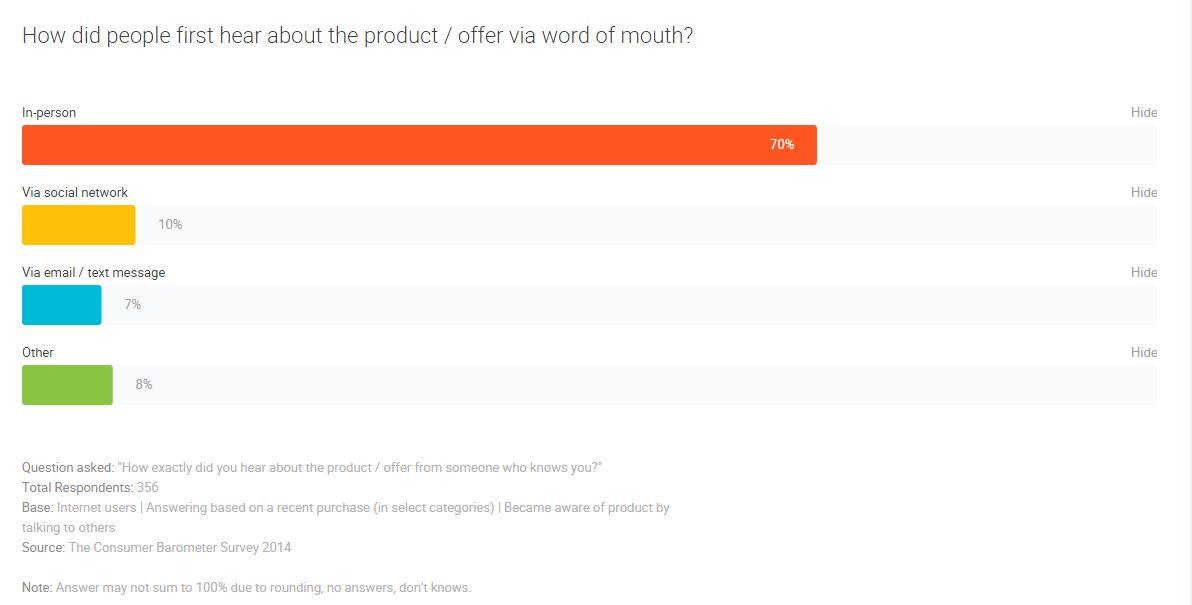 mond-aan-mond reclame