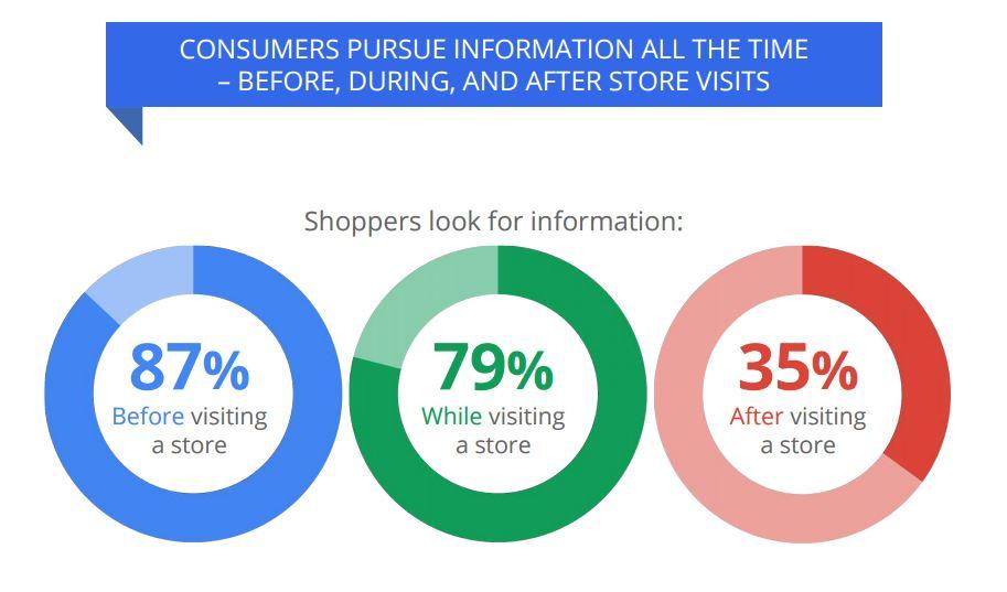 wanneer zoeken consumenten informatie in het aankoopproces